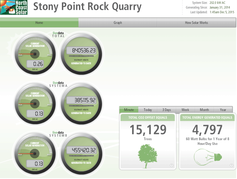 Deck Monitoring - Stony Point Quarry